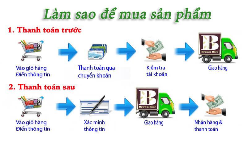 cach-mua-san-pham